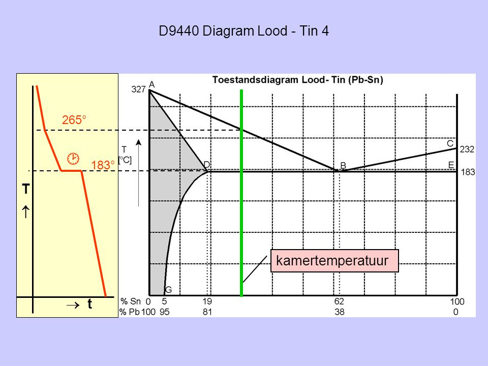 D9440 Diagram Lood - Tin 4 265°  183° T  kamertemperatuur  t