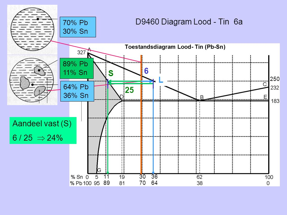 D9460 Diagram Lood - Tin 6a 6 S L 25 Aandeel vast (S) 6 / 25  24%