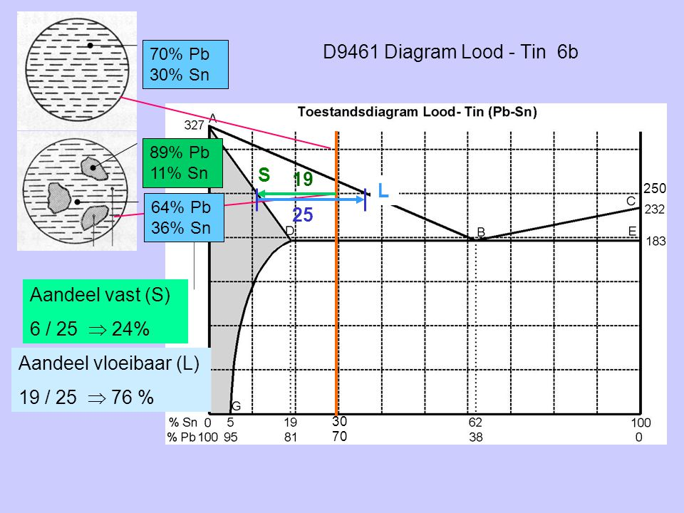 D9461 Diagram Lood - Tin 6b S 19 L 25 Aandeel vast (S) 6 / 25  24%
