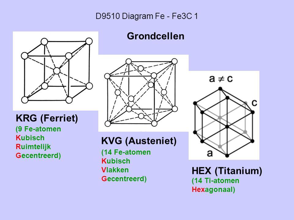 Grondcellen KRG (Ferriet) KVG (Austeniet) HEX (Titanium)