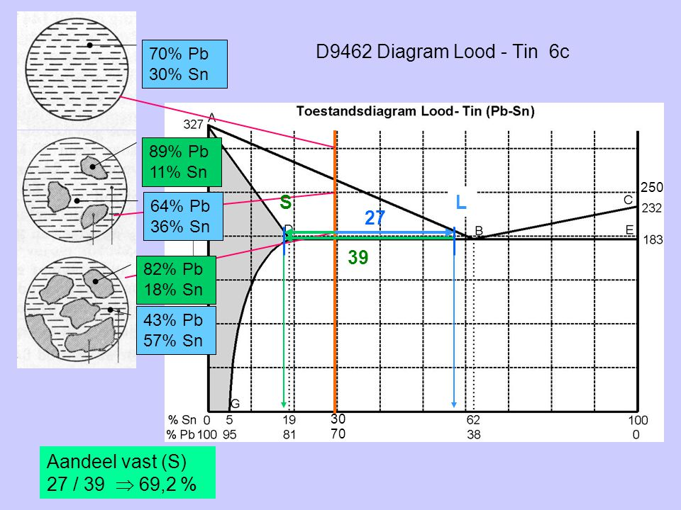 D9462 Diagram Lood - Tin 6c S L 27 39 Aandeel vast (S)