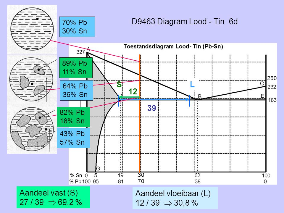 D9463 Diagram Lood - Tin 6d S L 12 39 Aandeel vast (S)