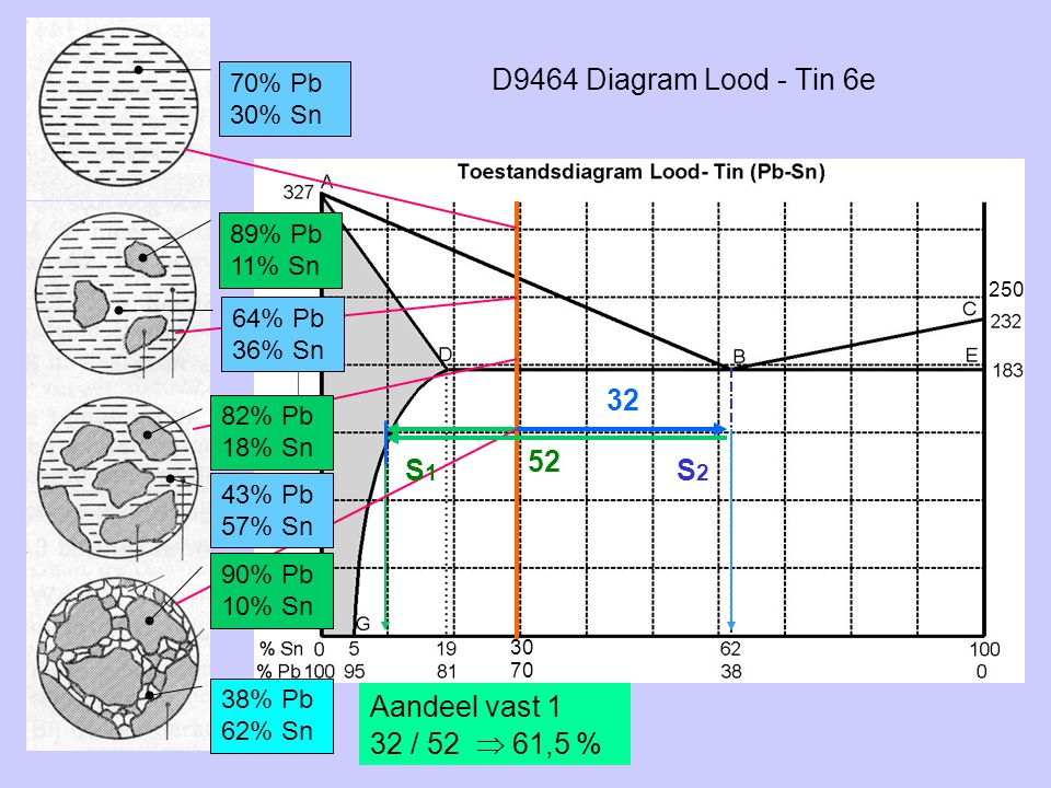 D9464 Diagram Lood - Tin 6e 32 52 S1 S2 Aandeel vast 1