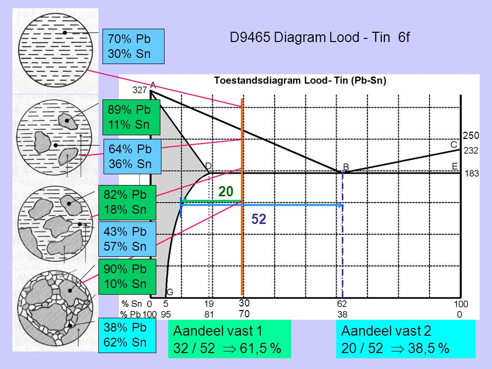 D9465 Diagram Lood - Tin 6f 20 52 Aandeel vast 1 32 / 52  61,5 %
