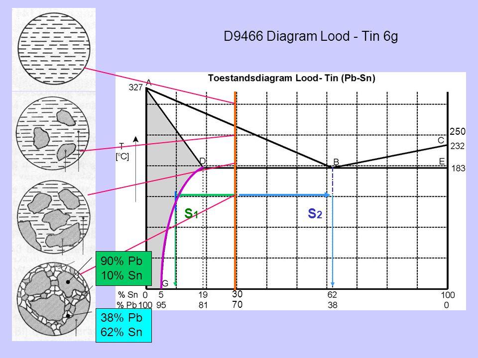 D9466 Diagram Lood - Tin 6g S1 S2 90% Pb 10% Sn 38% Pb 62% Sn 250 30