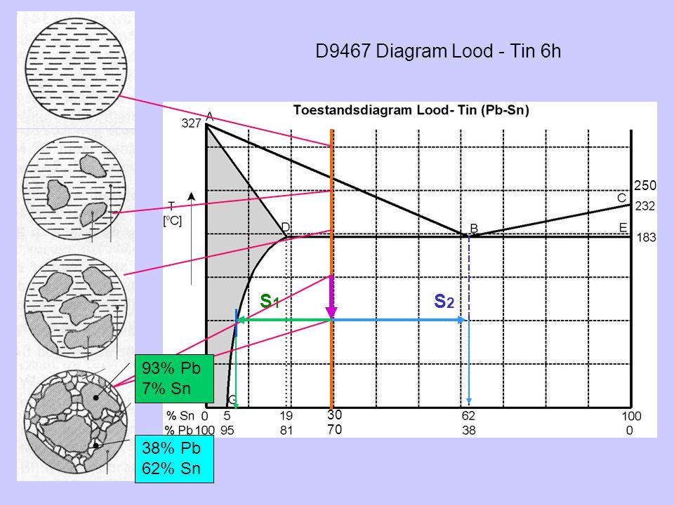 D9467 Diagram Lood - Tin 6h 250 S1 S2 93% Pb 7% Sn 30 70 38% Pb 62% Sn
