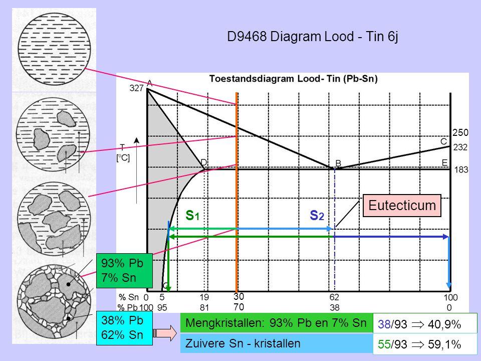 D9468 Diagram Lood - Tin 6j Eutecticum S1 S2 93% Pb 7% Sn 38% Pb