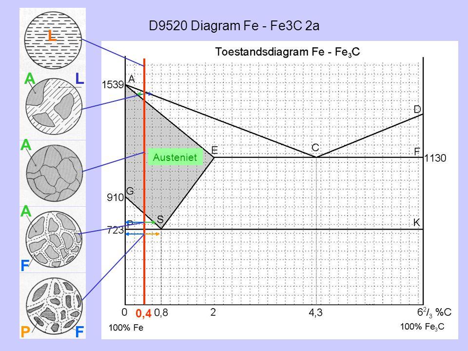 D9520 Diagram Fe - Fe3C 2a L A L A Austeniet A F 0,4 P F