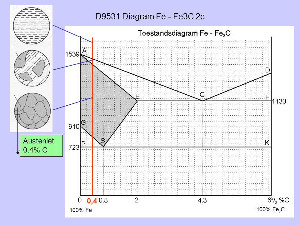 D9531 Diagram Fe - Fe3C 2c Austeniet 0,4% C 0,4