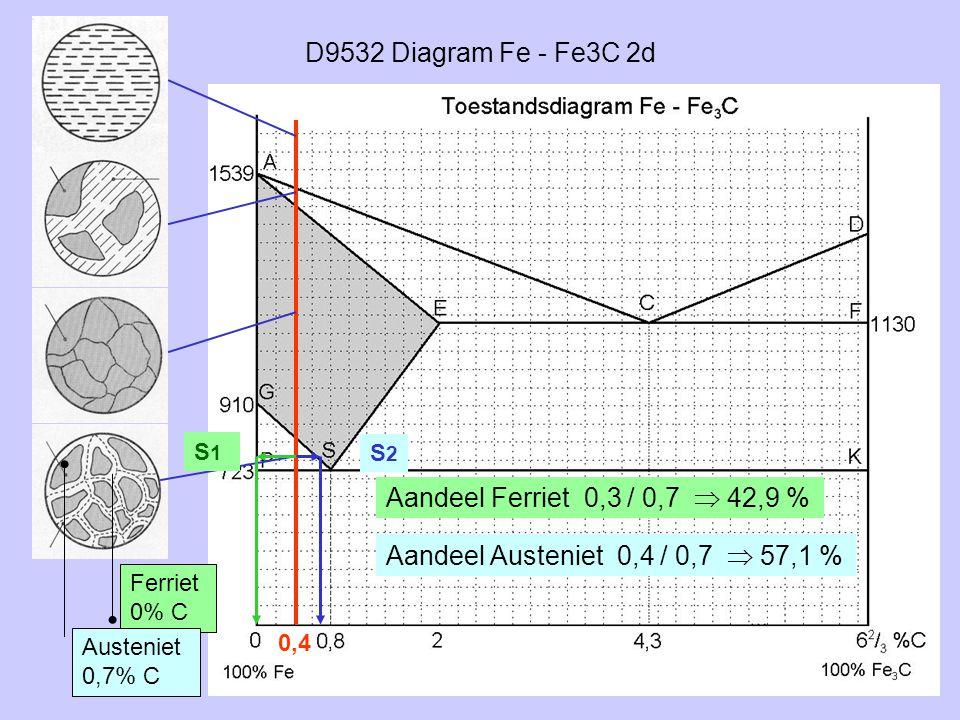 D9532 Diagram Fe - Fe3C 2d Aandeel Ferriet 0,3 / 0,7  42,9 %
