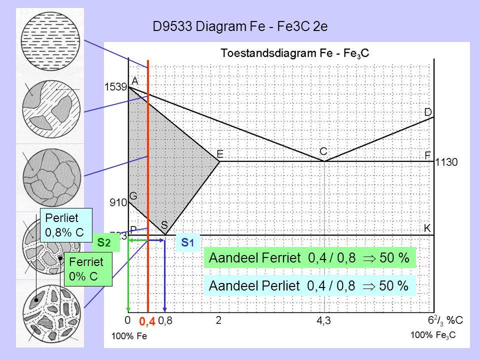 D9533 Diagram Fe - Fe3C 2e Aandeel Ferriet 0,4 / 0,8  50 %