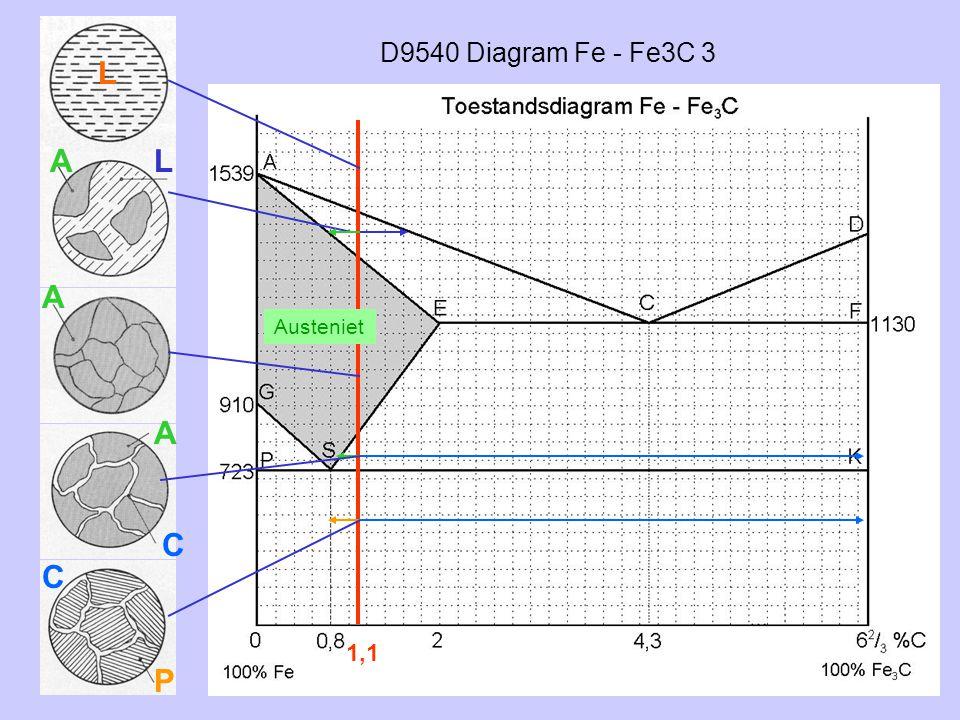 D9540 Diagram Fe - Fe3C 3 L A L A Austeniet A C C 1,1 P