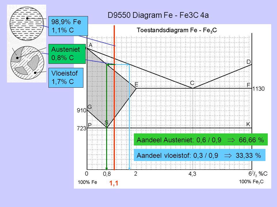 D9550 Diagram Fe - Fe3C 4a 98,9% Fe 1,1% C Austeniet 0,8% C Vloeistof