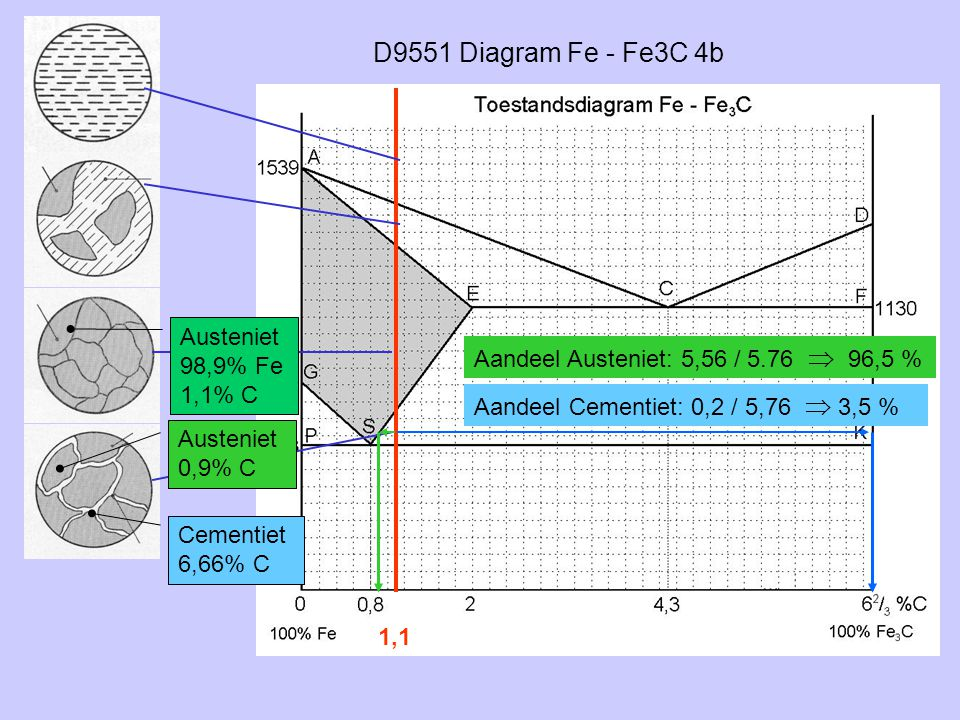 D9551 Diagram Fe - Fe3C 4b Austeniet 98,9% Fe