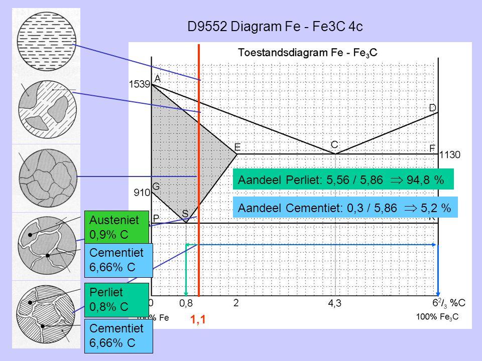 D9552 Diagram Fe - Fe3C 4c Aandeel Perliet: 5,56 / 5,86  94,8 %