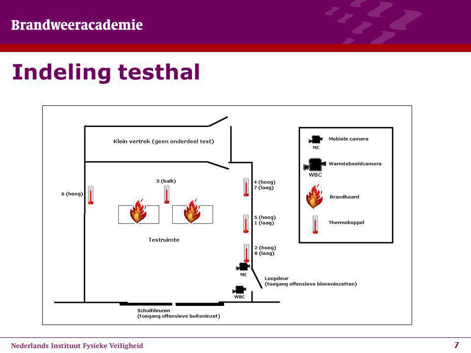Indeling testhal