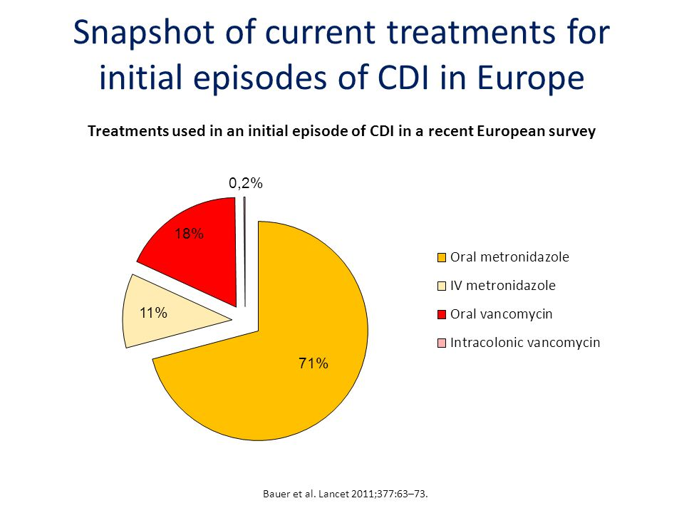 Snapshot of current treatments for initial episodes of CDI in Europe