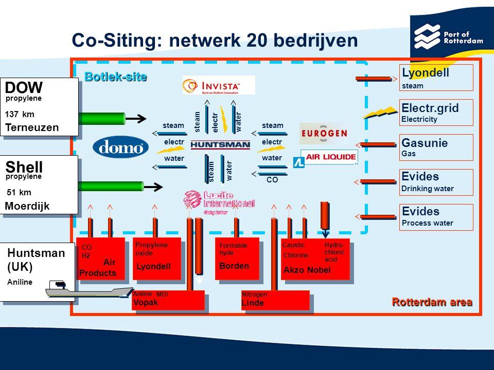 Co-Siting: netwerk 20 bedrijven