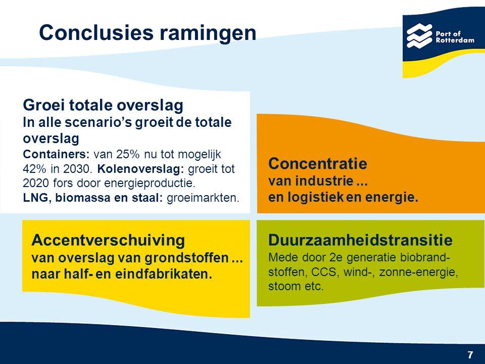 Conclusies ramingen Groei totale overslag Concentratie