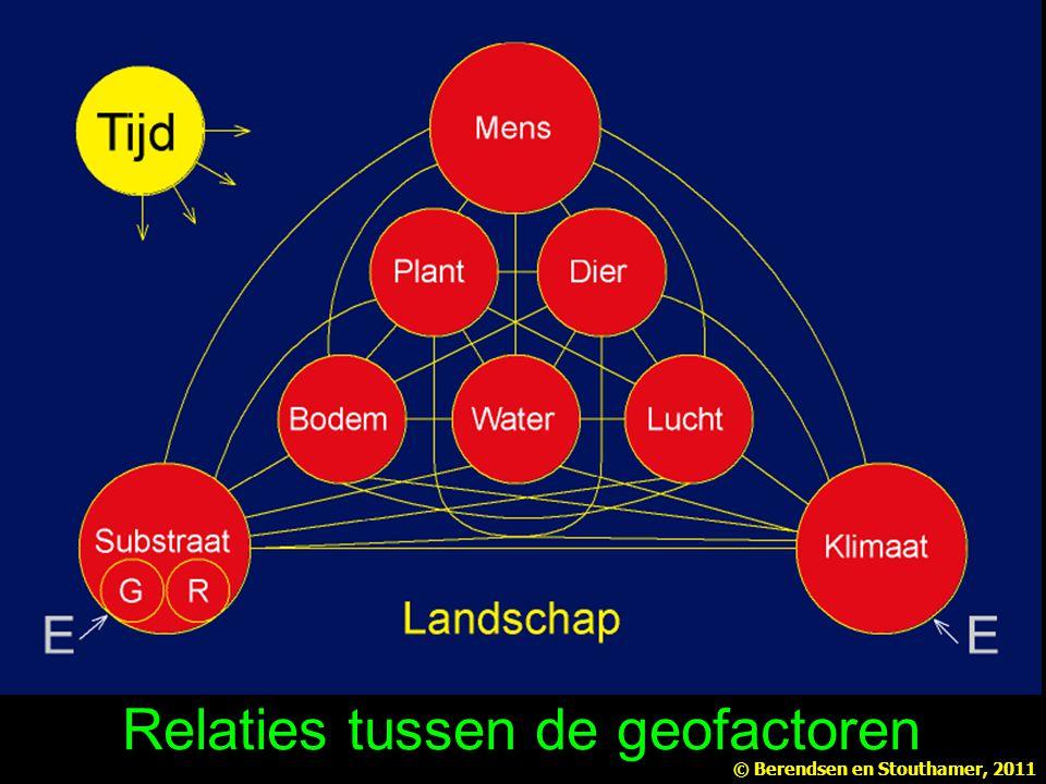Relaties tussen de geofactoren