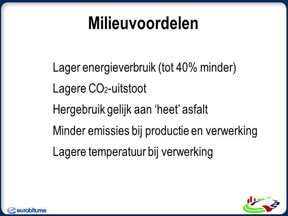 Milieuvoordelen Lager energieverbruik (tot 40% minder)