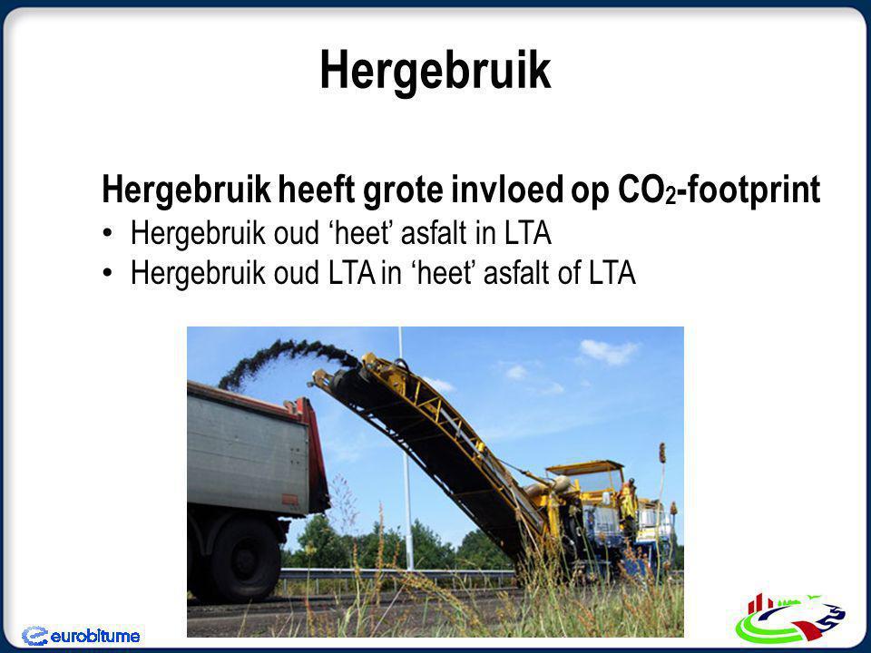 Hergebruik Hergebruik heeft grote invloed op CO2-footprint