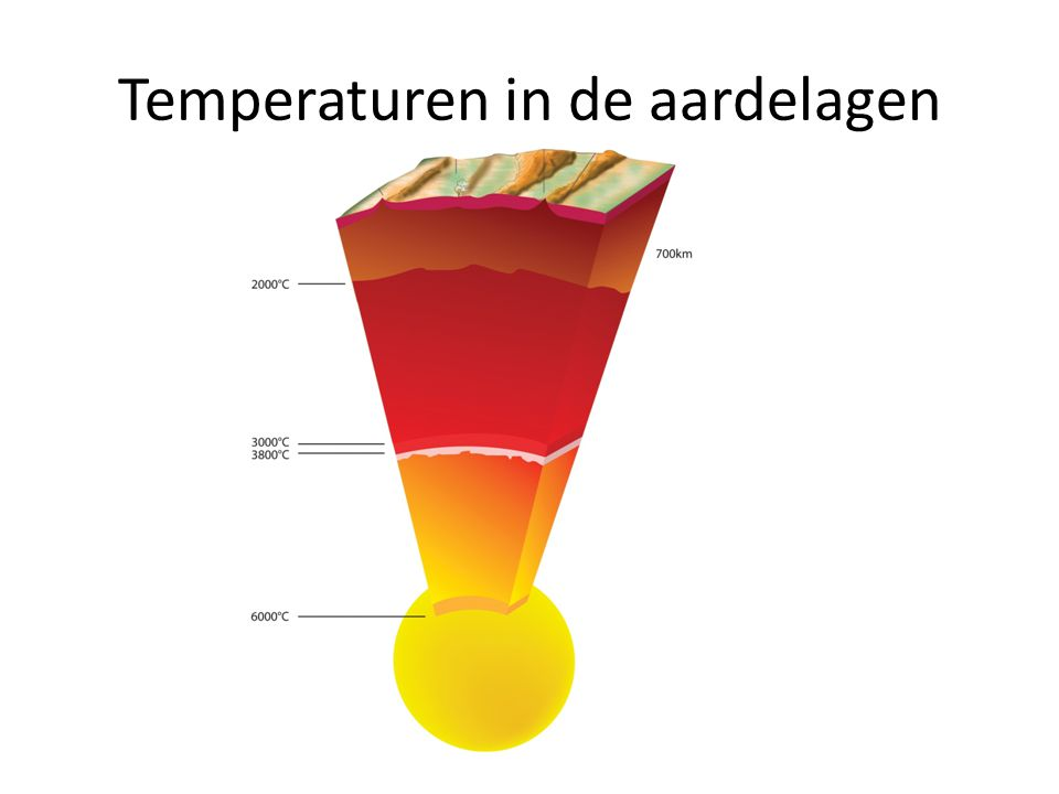 Temperaturen in de aardelagen