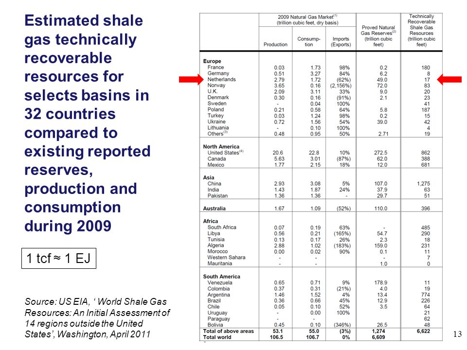 Estimated shale gas technically recoverable resources for selects basins in 32 countries compared to existing reported reserves, production and consumption during 2009