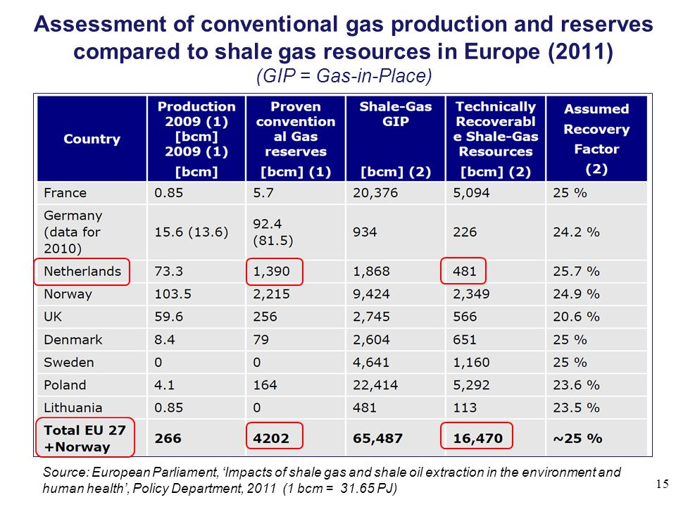 Assessment of conventional gas production and reserves compared to shale gas resources in Europe (2011) (GIP = Gas-in-Place)