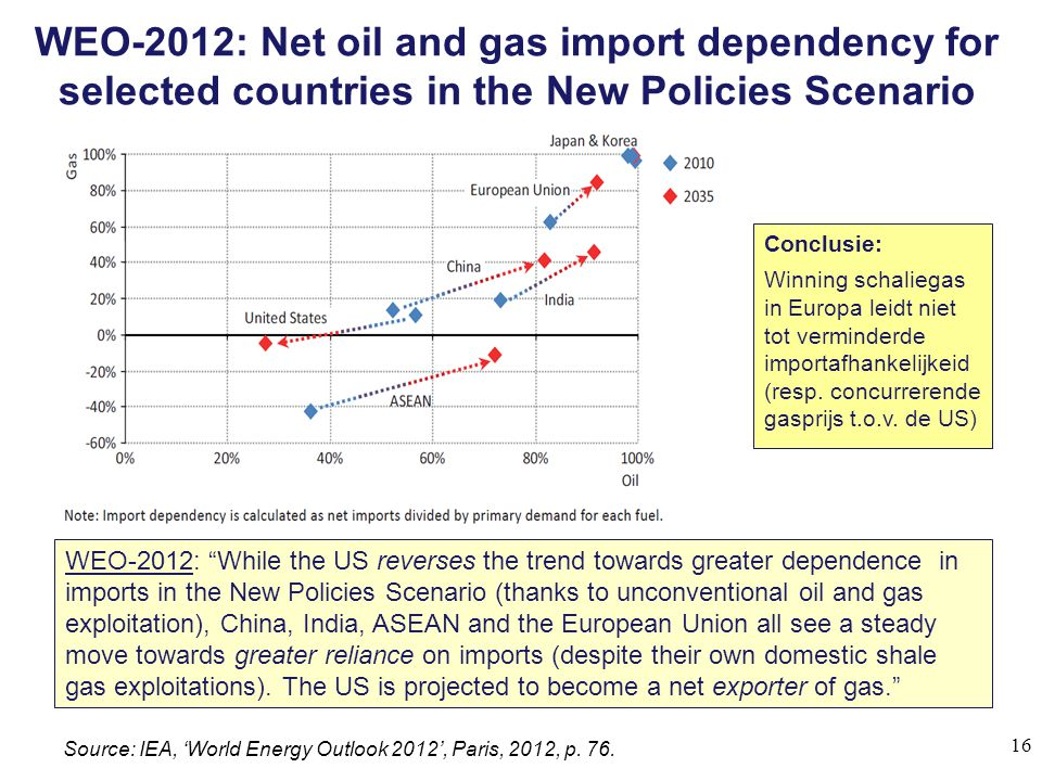 WEO-2012: Net oil and gas import dependency for selected countries in the New Policies Scenario