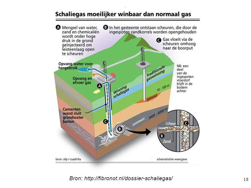 Bron: http://fibronot.nl/dossier-schaliegas/