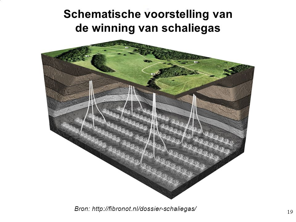 Schematische voorstelling van de winning van schaliegas