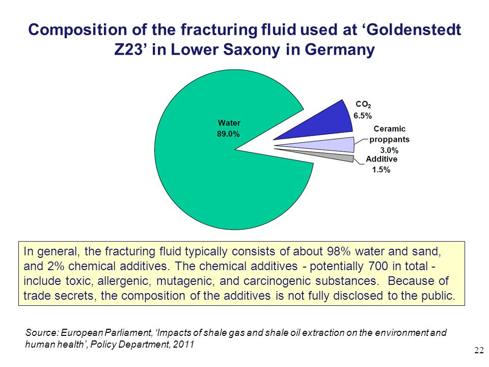 Composition of the fracturing fluid used at 'Goldenstedt Z23' in Lower Saxony in Germany