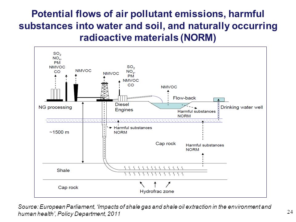 Potential flows of air pollutant emissions, harmful substances into water and soil, and naturally occurring radioactive materials (NORM)