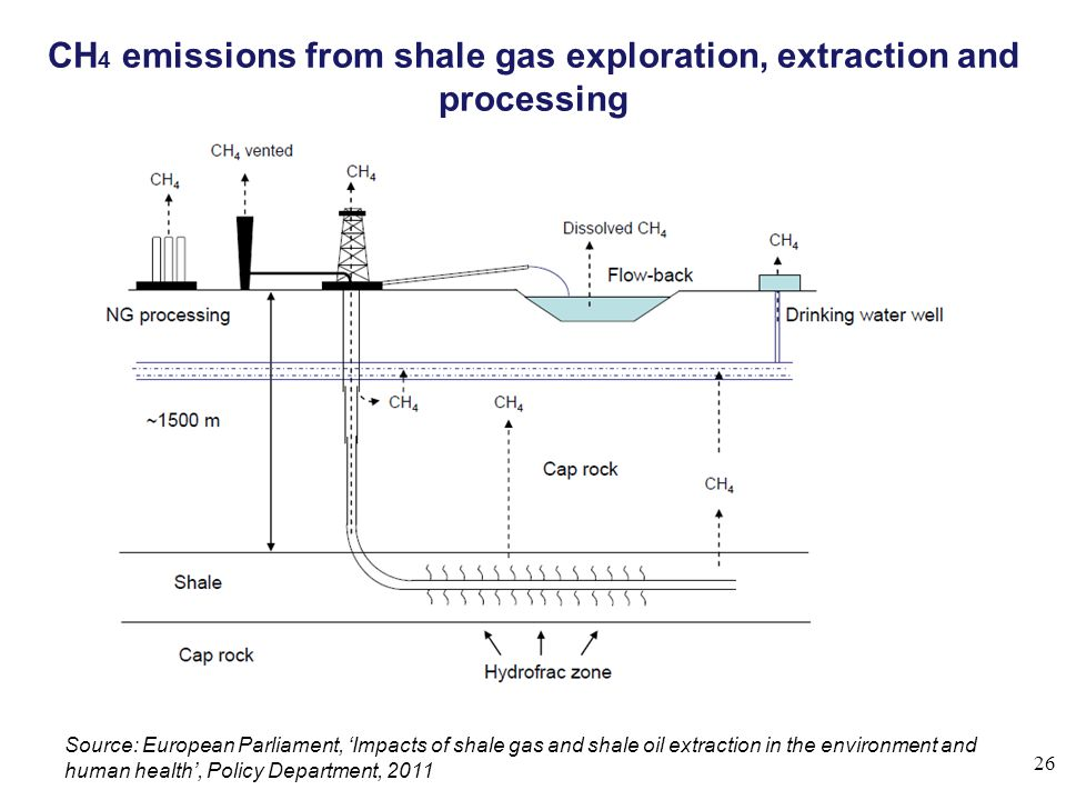 CH4 emissions from shale gas exploration, extraction and processing