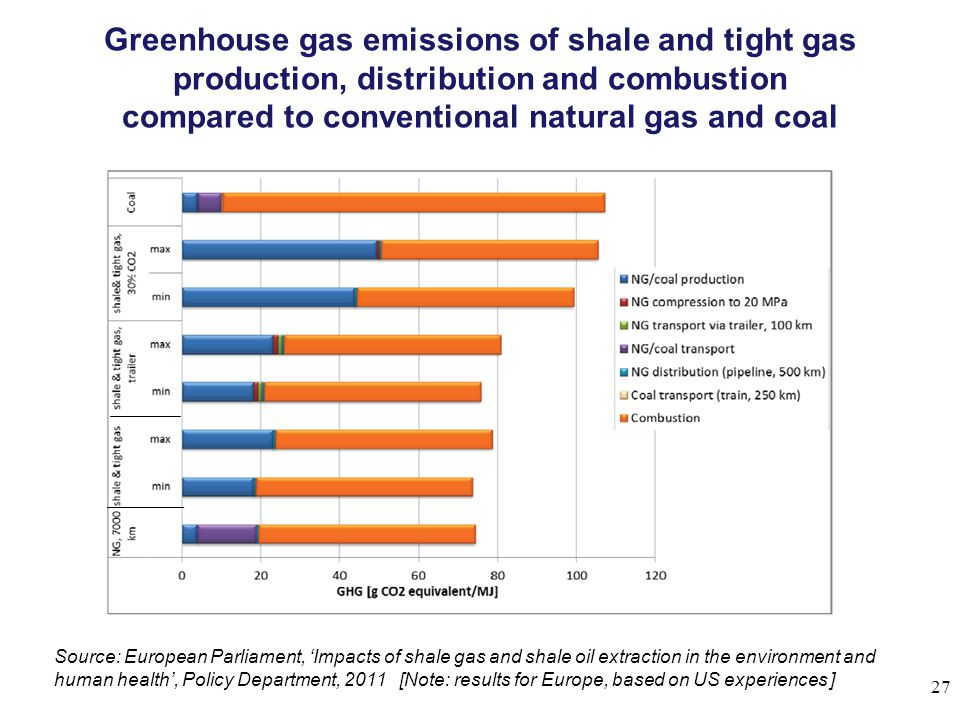 Greenhouse gas emissions of shale and tight gas production, distribution and combustion compared to conventional natural gas and coal