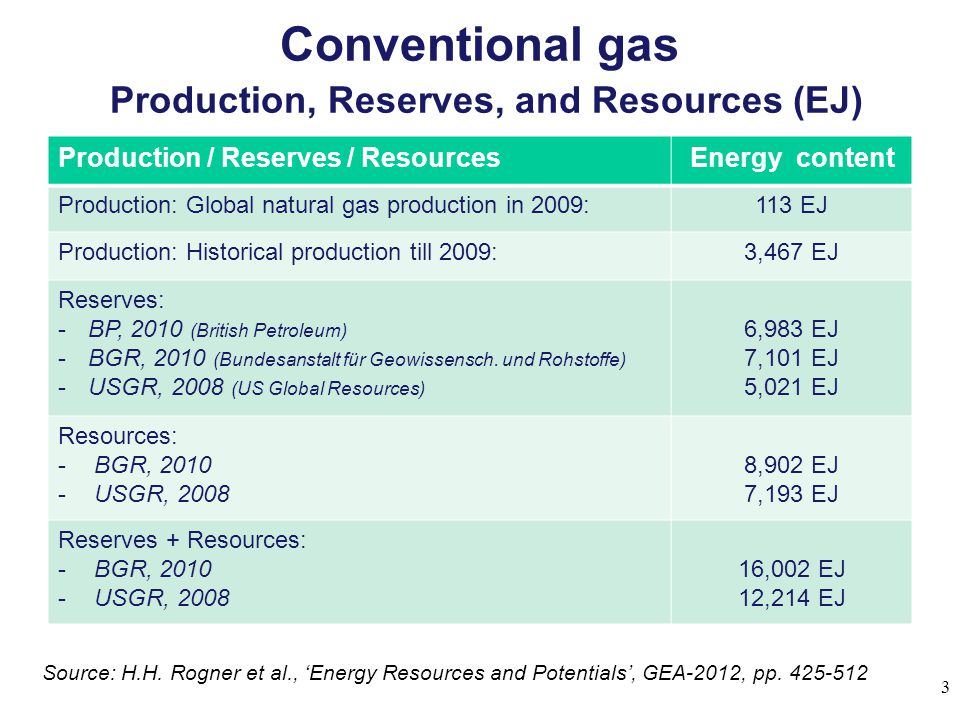 Conventional gas Production, Reserves, and Resources (EJ)