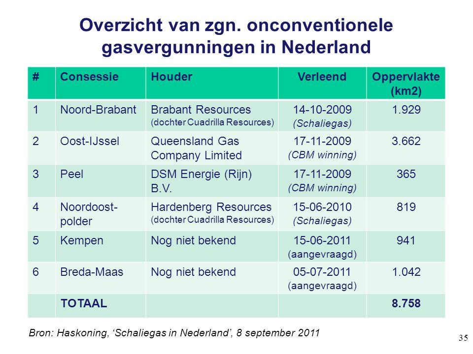 Overzicht van zgn. onconventionele gasvergunningen in Nederland