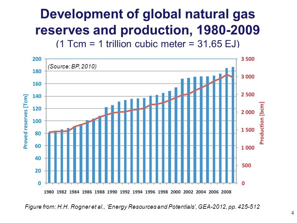 Development of global natural gas reserves and production, 1980-2009 (1 Tcm = 1 trillion cubic meter = 31,65 EJ)