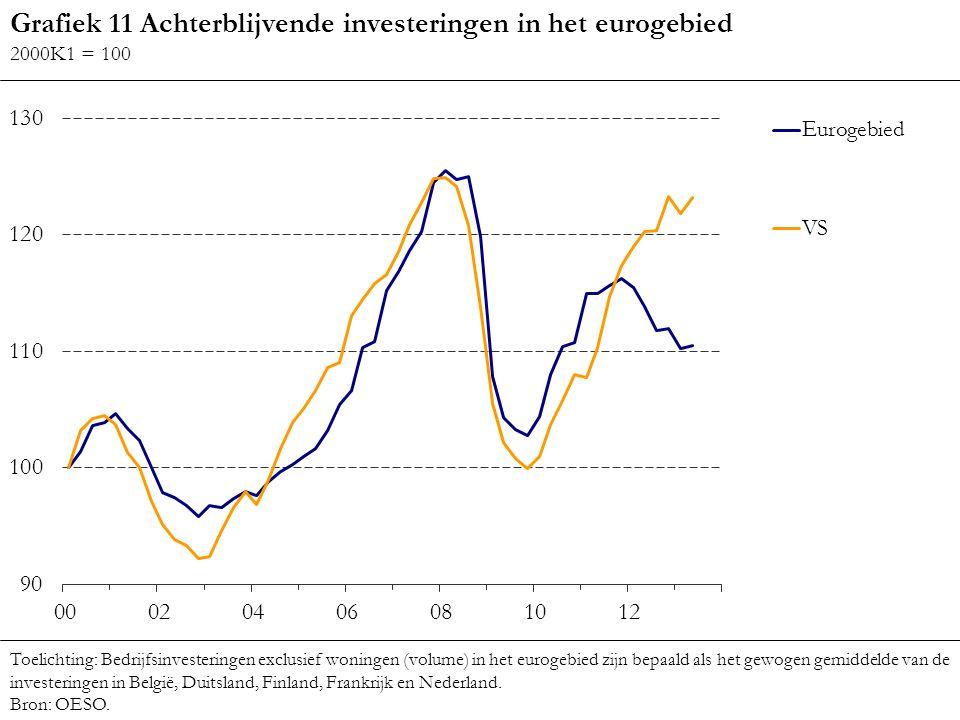 Grafiek 11 Achterblijvende investeringen in het eurogebied