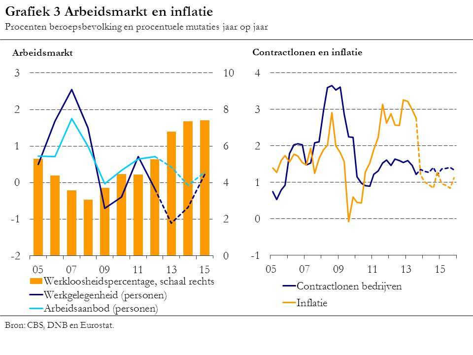 Grafiek 3 Arbeidsmarkt en inflatie
