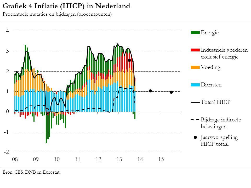 Grafiek 4 Inflatie (HICP) in Nederland