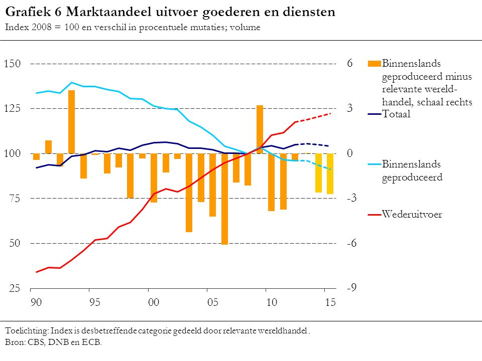 Grafiek 6 Marktaandeel uitvoer goederen en diensten