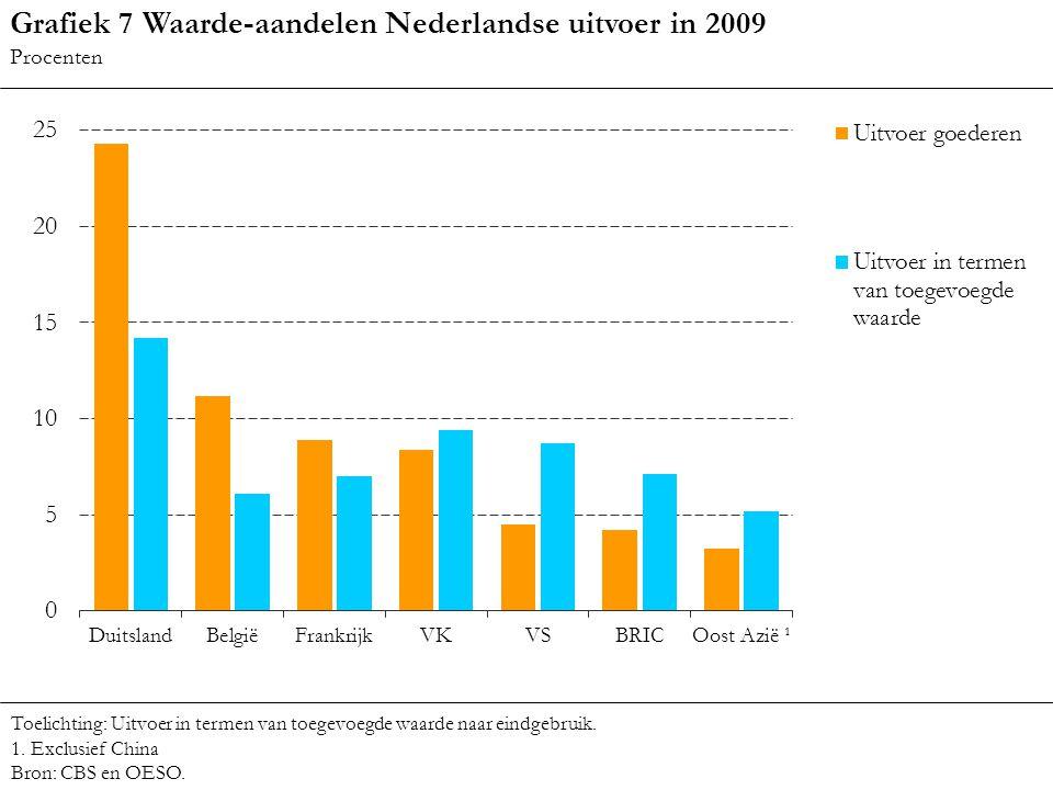 Grafiek 7 Waarde-aandelen Nederlandse uitvoer in 2009