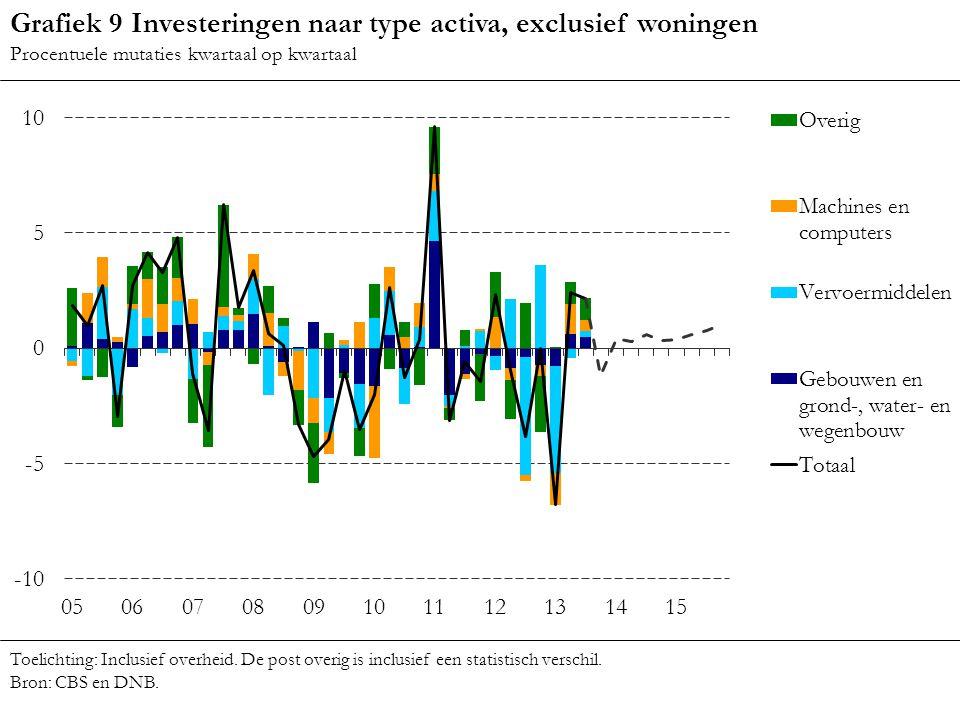 Grafiek 9 Investeringen naar type activa, exclusief woningen