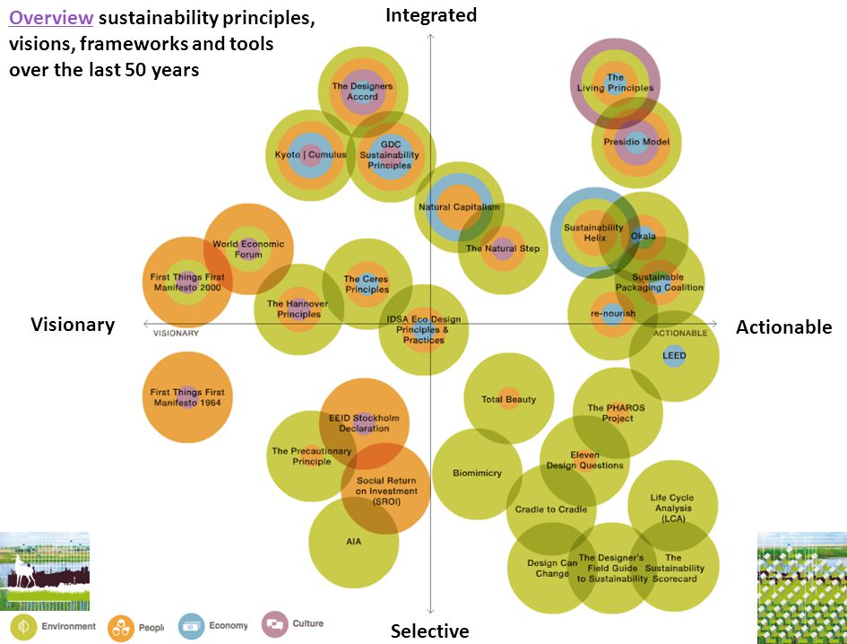Overview sustainability principles, visions, frameworks and tools over the last 50 years
