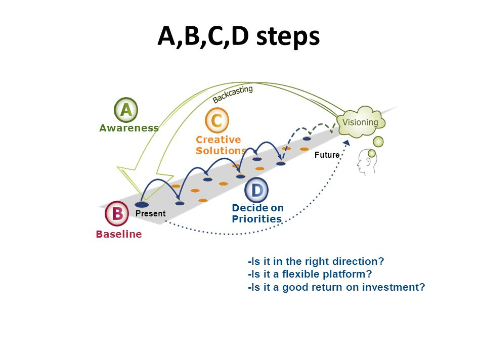 A,B,C,D steps A,B,C,D, approach.. -Is it in the right direction