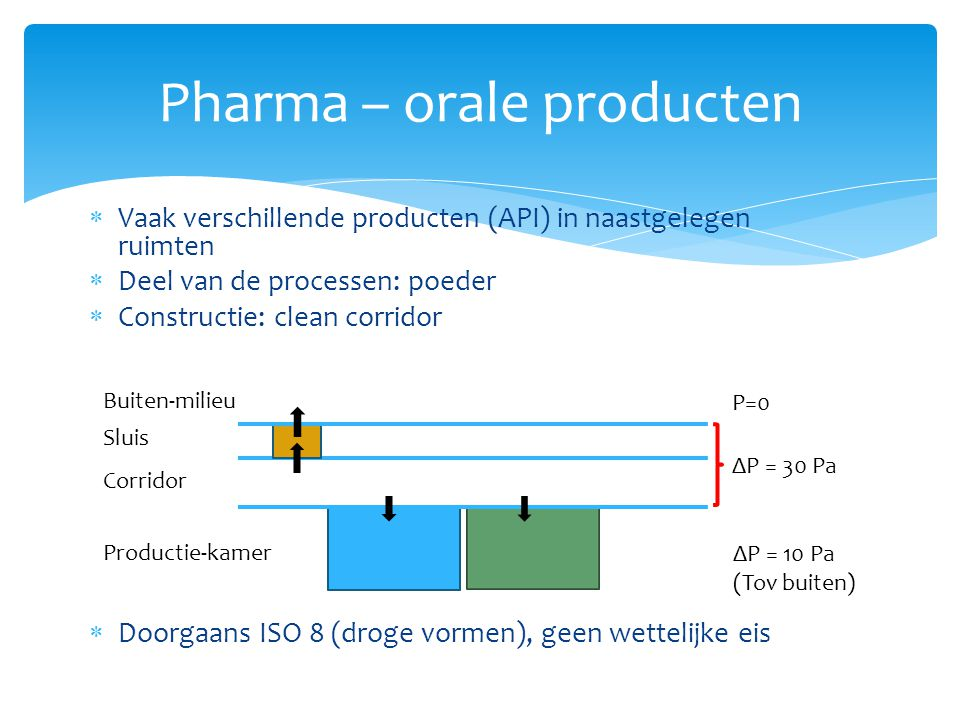 Pharma – orale producten