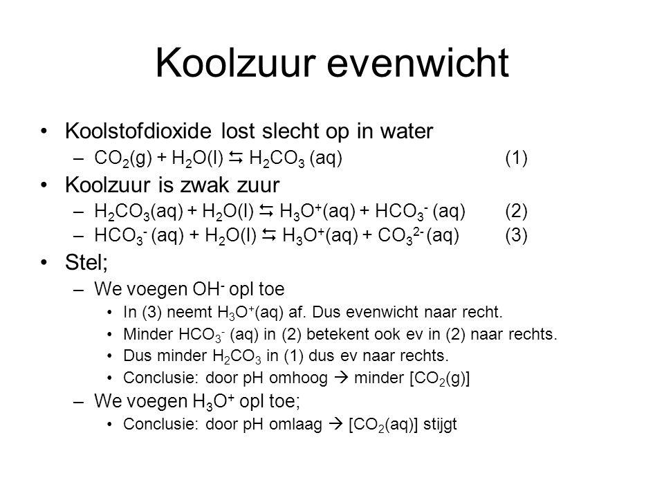 Koolzuur evenwicht Koolstofdioxide lost slecht op in water