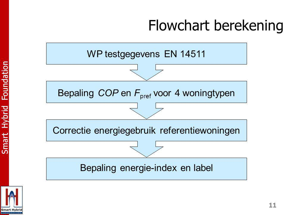 Flowchart berekening WP testgegevens EN 14511